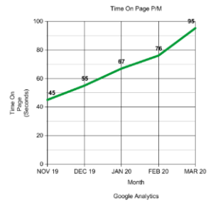 Time On Page Per Month Case Study